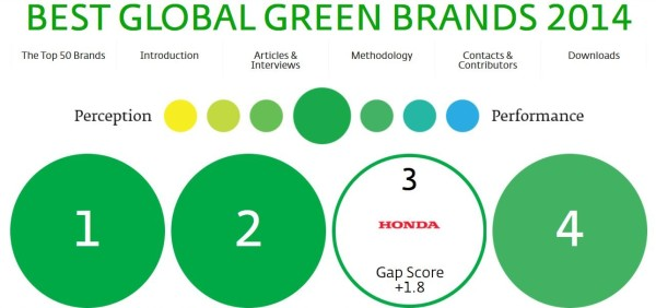 BestGlobalGreenBrands2014