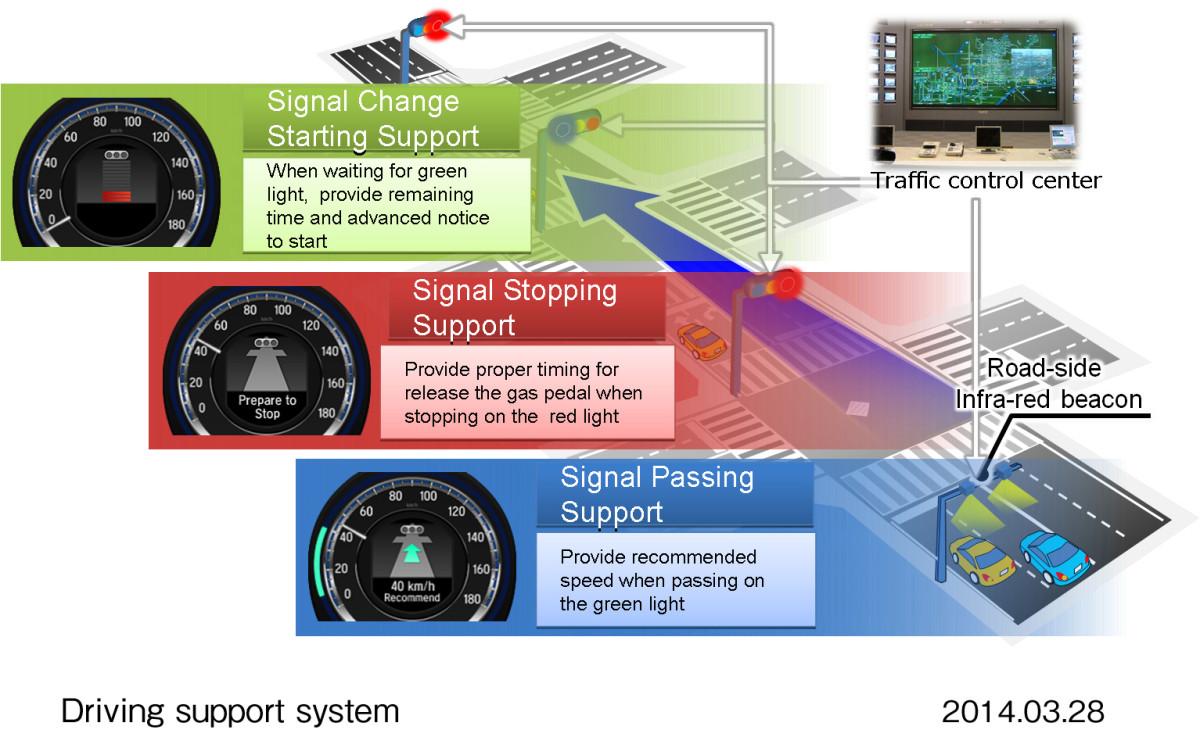 Más seguridad y menos CO₂: Honda pone a prueba su gestión inteligente del tráfico